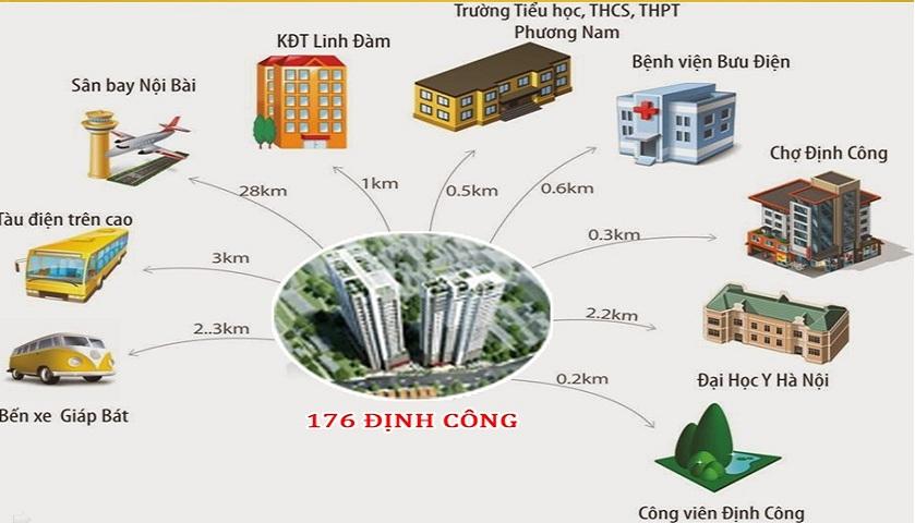 lien-ket-vung-chung-cu-176-dinh-cong