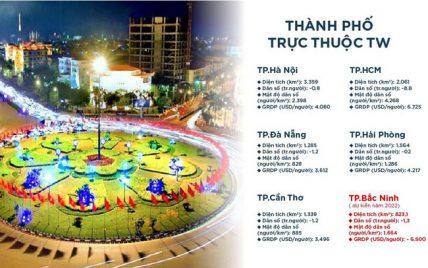 Bắc Ninh lên thành phố trực thuộc TW